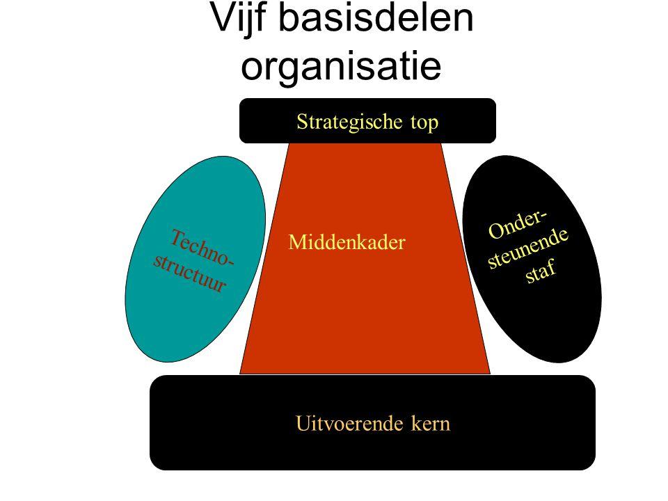 Vijf basisdelen organisatie Techno- structuur Onder- steunende staf Strategische top Uitvoerende kern Middenkader