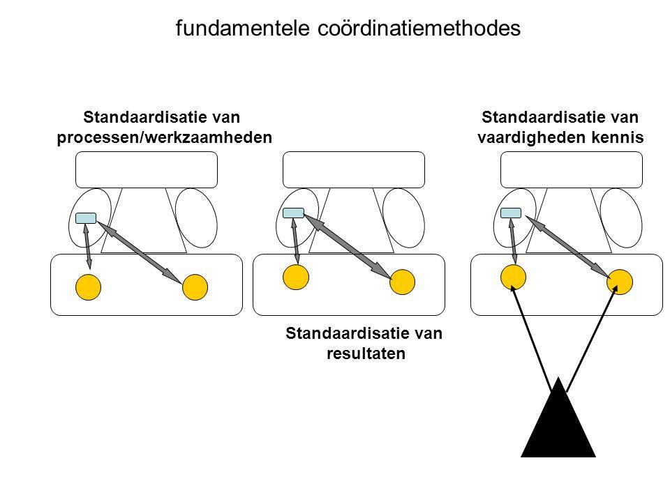 fundamentele coördinatiemethodes Standaardisatie van processen/werkzaamheden Standaardisatie van resultaten Standaardisatie van vaardigheden kennis