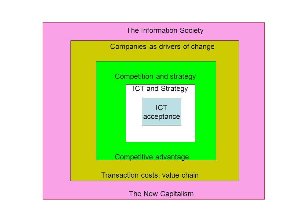ICT acceptance ICT and Strategy Competition and strategy Competitive advantage Companies as drivers of change Transaction costs, value chain The Infor