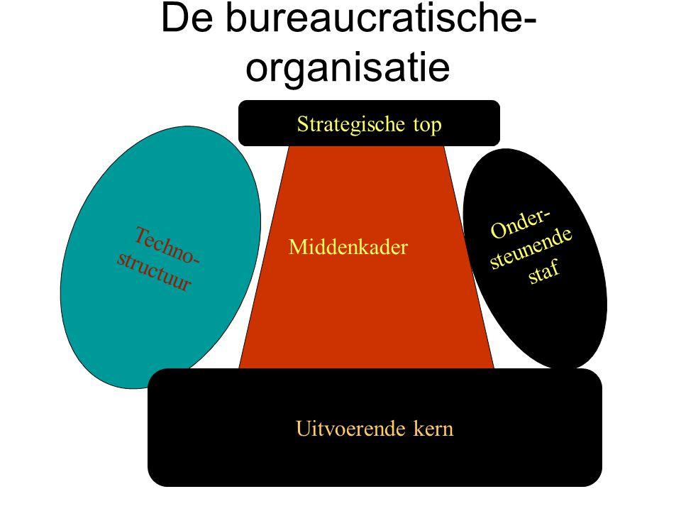 De bureaucratische- organisatie Techno- structuur Onder- steunende staf Strategische top Uitvoerende kern Middenkader