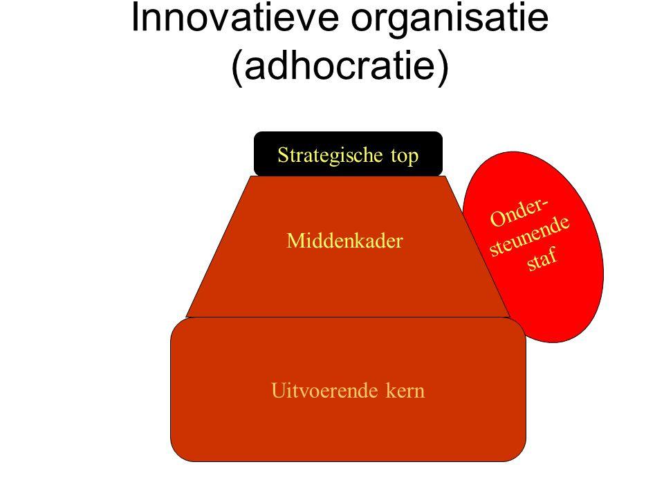 Innovatieve organisatie (adhocratie) Onder- steunende staf Strategische top Uitvoerende kern Middenkader