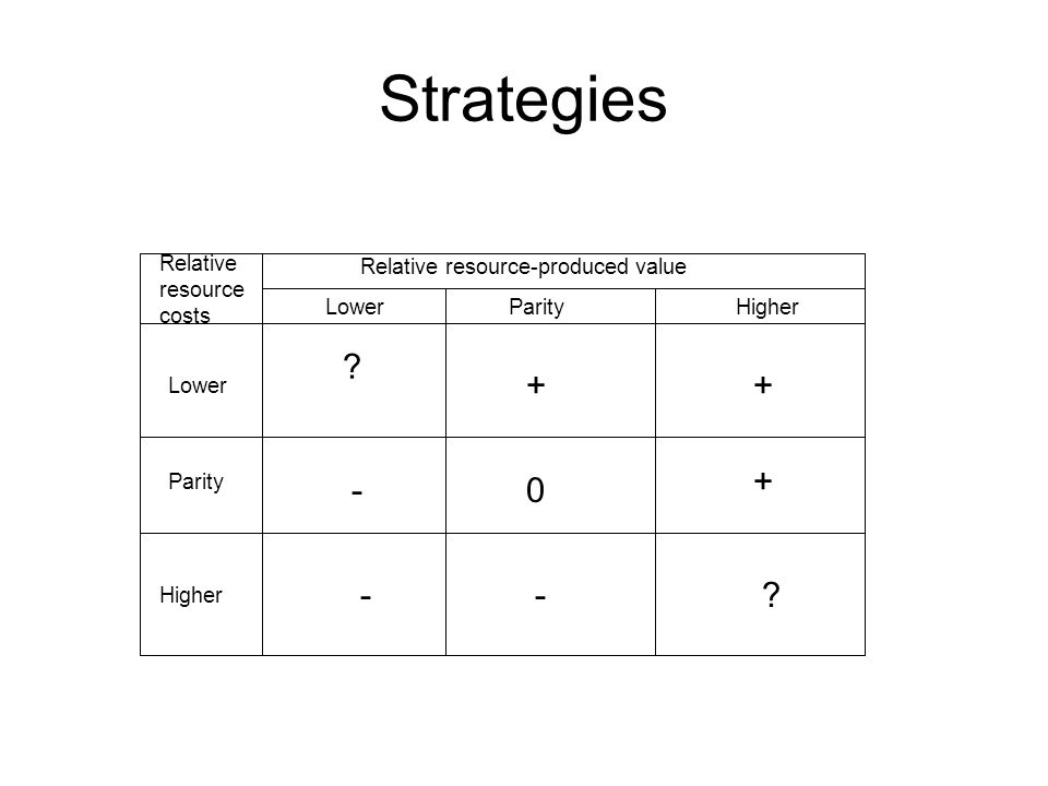 Strategies ? ++ -0 + --? Relative resource-produced value LowerParityHigher Relative resource costs Lower Parity Higher