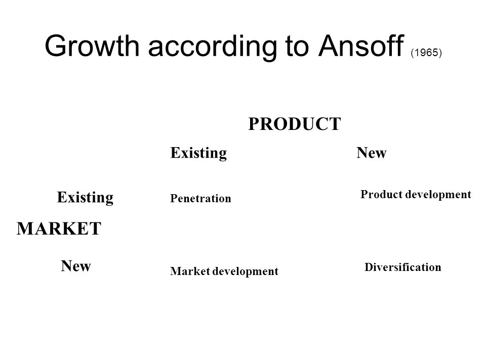 Growth according to Ansoff (1965) PRODUCT ExistingNew MARKET Existing New Penetration Market development Product development Diversification
