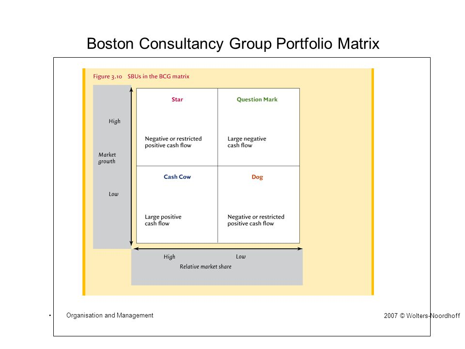 Boston Consultancy Group Portfolio Matrix 2007 © Wolters-Noordhoff •Organisation and Management