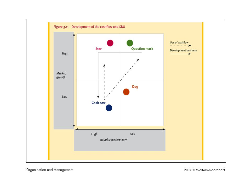 2007 © Wolters-Noordhoff Organisation and Management