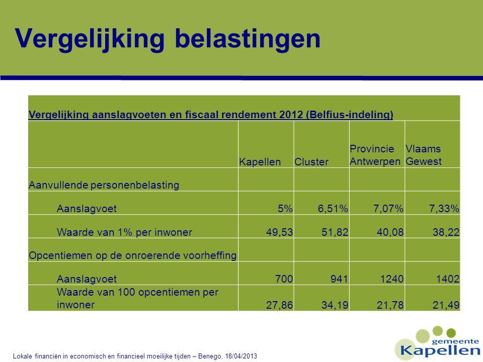 Vergelijking belastingen Lokale financiën in economisch en financieel moeilijke tijden – Benego, 18/04/2013 Vergelijking aanslagvoeten en fiscaal rendement 2012 (Belfius-indeling) KapellenCluster Provincie Antwerpen Vlaams Gewest Aanvullende personenbelasting Aanslagvoet5%6,51%7,07%7,33% Waarde van 1% per inwoner49,5351,8240,0838,22 Opcentiemen op de onroerende voorheffing Aanslagvoet70094112401402 Waarde van 100 opcentiemen per inwoner27,8634,1921,7821,49