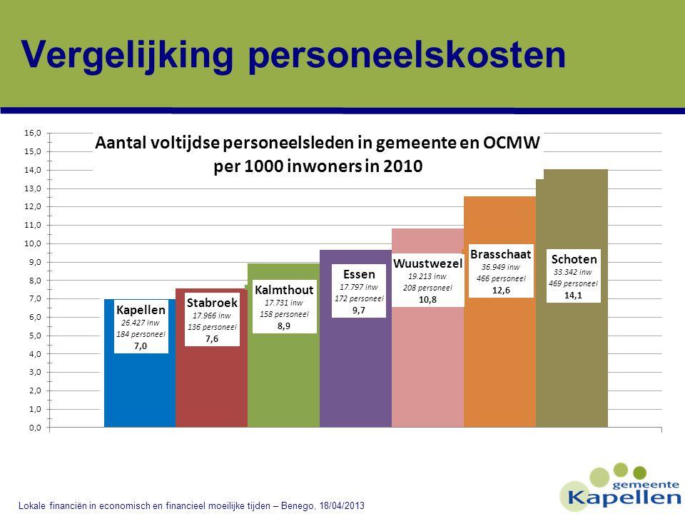 Vergelijking personeelskosten Lokale financiën in economisch en financieel moeilijke tijden – Benego, 18/04/2013