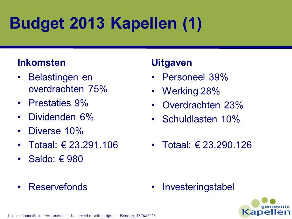 Budget 2013 Kapellen (1) Inkomsten •Belastingen en overdrachten 75% •Prestaties 9% •Dividenden 6% •Diverse 10% •Totaal: € 23.291.106 •Saldo: € 980 •Reservefonds Uitgaven •Personeel 39% •Werking 28% •Overdrachten 23% •Schuldlasten 10% •Totaal: € 23.290.126 •Investeringstabel Lokale financiën in economisch en financieel moeilijke tijden – Benego, 18/04/2013