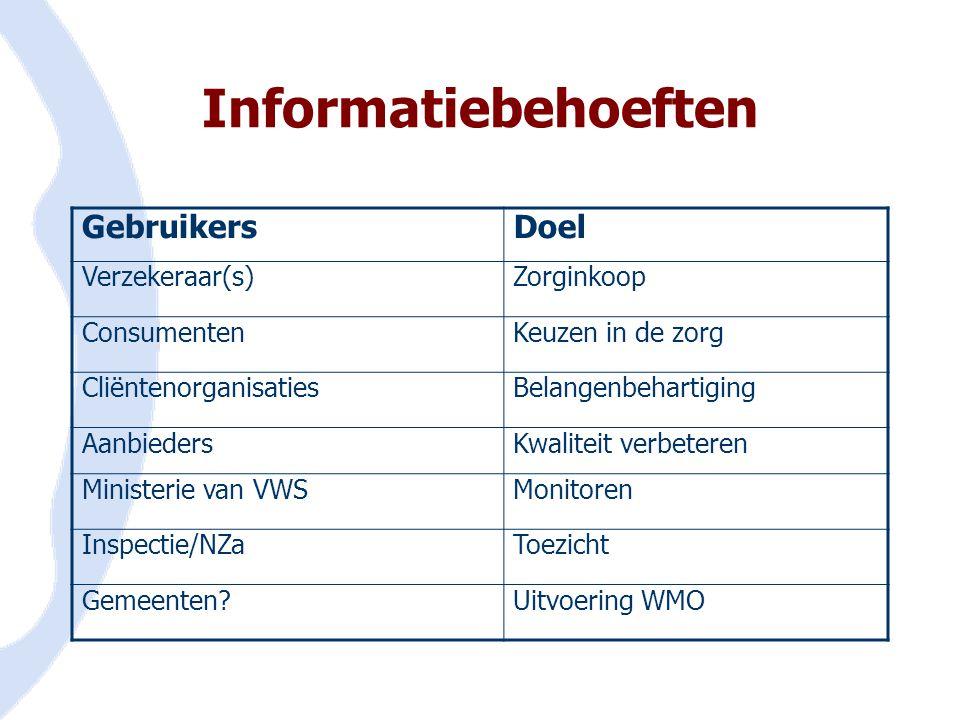 Informatiebehoeften GebruikersDoel Verzekeraar(s)Zorginkoop ConsumentenKeuzen in de zorg CliëntenorganisatiesBelangenbehartiging AanbiedersKwaliteit v