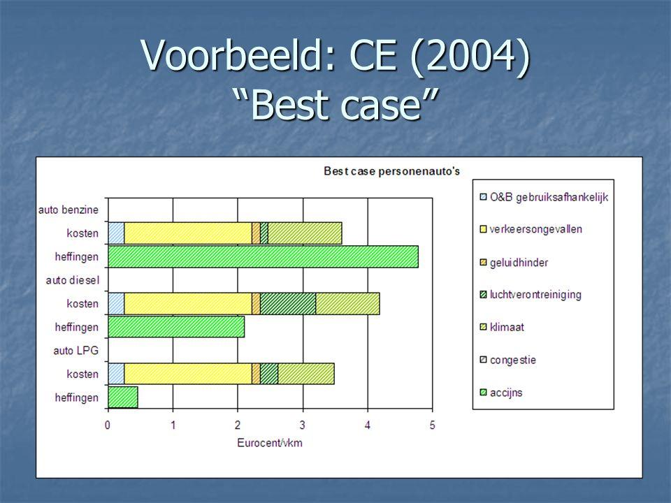 Voorbeeld: CE (2004) Best case