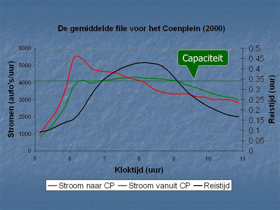 Conclusie  Economische wetenschap heeft betekenisvolle inzichten voor ABvM opgeleverd, die nog niet de praktijk gehaald lijken te hebben  Stellingen  Vickrey heffingen verdienen een goede kans  Oormerken moet voorwaardelijk op positief baten- kosten saldo zijn  Milieudifferentiatie kan efficienter: niet op CO2