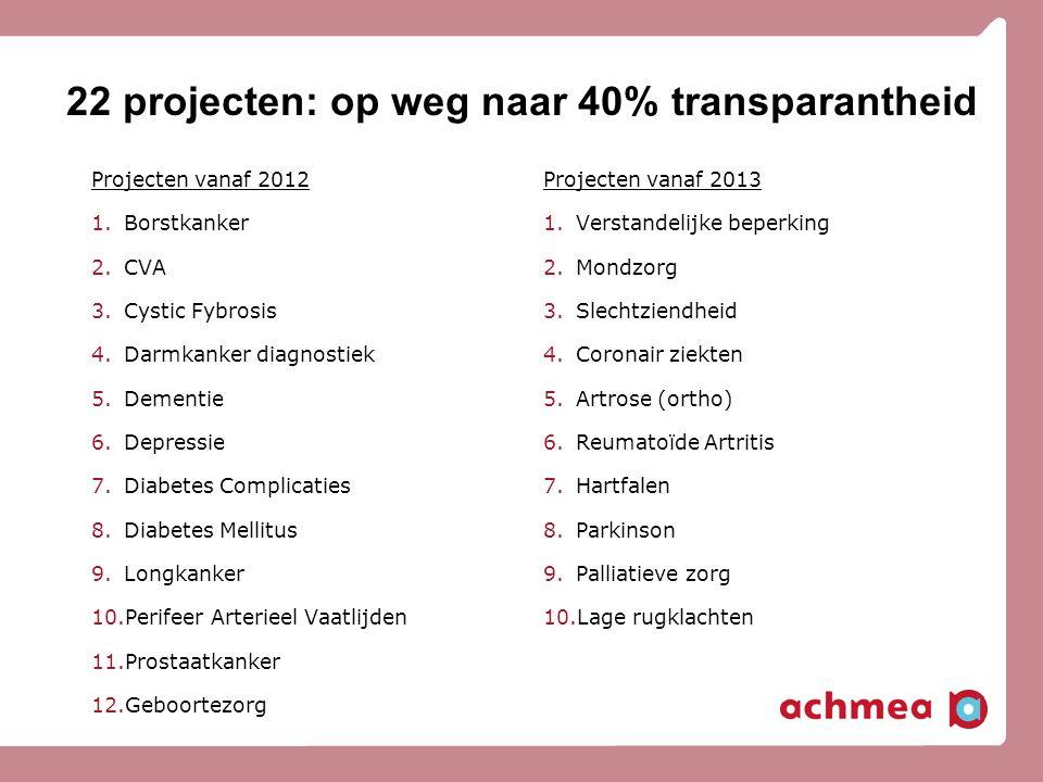 22 projecten: op weg naar 40% transparantheid Projecten vanaf 2012 1.Borstkanker 2.CVA 3.Cystic Fybrosis 4.Darmkanker diagnostiek 5.Dementie 6.Depress