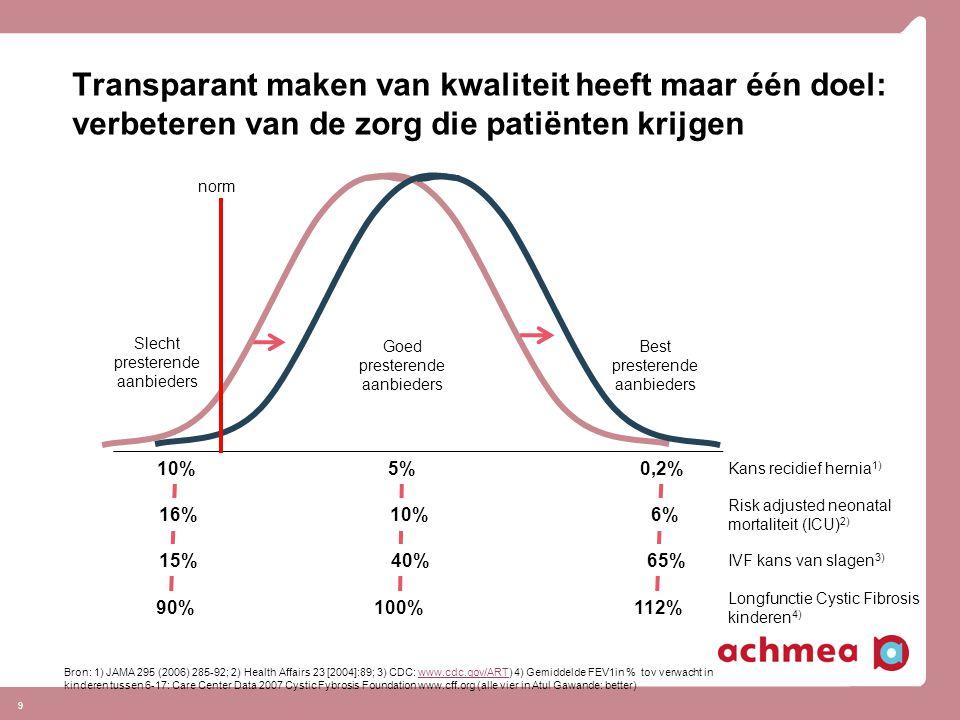 9 Transparant maken van kwaliteit heeft maar één doel: verbeteren van de zorg die patiënten krijgen Goed presterende aanbieders Best presterende aanbi