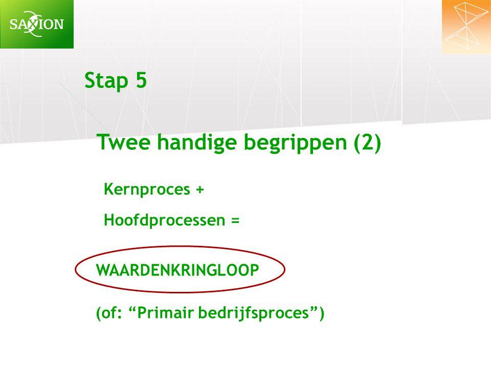 """Stap 5 Twee handige begrippen (2) (of: """"Primair bedrijfsproces"""") Kernproces + Hoofdprocessen = WAARDENKRINGLOOP"""