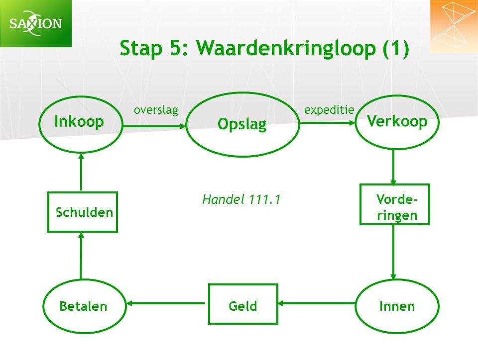 Stap 5: Waardenkringloop (1) Inkoop Verkoop Opslag Schulden BetalenGeld Vorde- ringen Innen overslag expeditie Handel 111.1