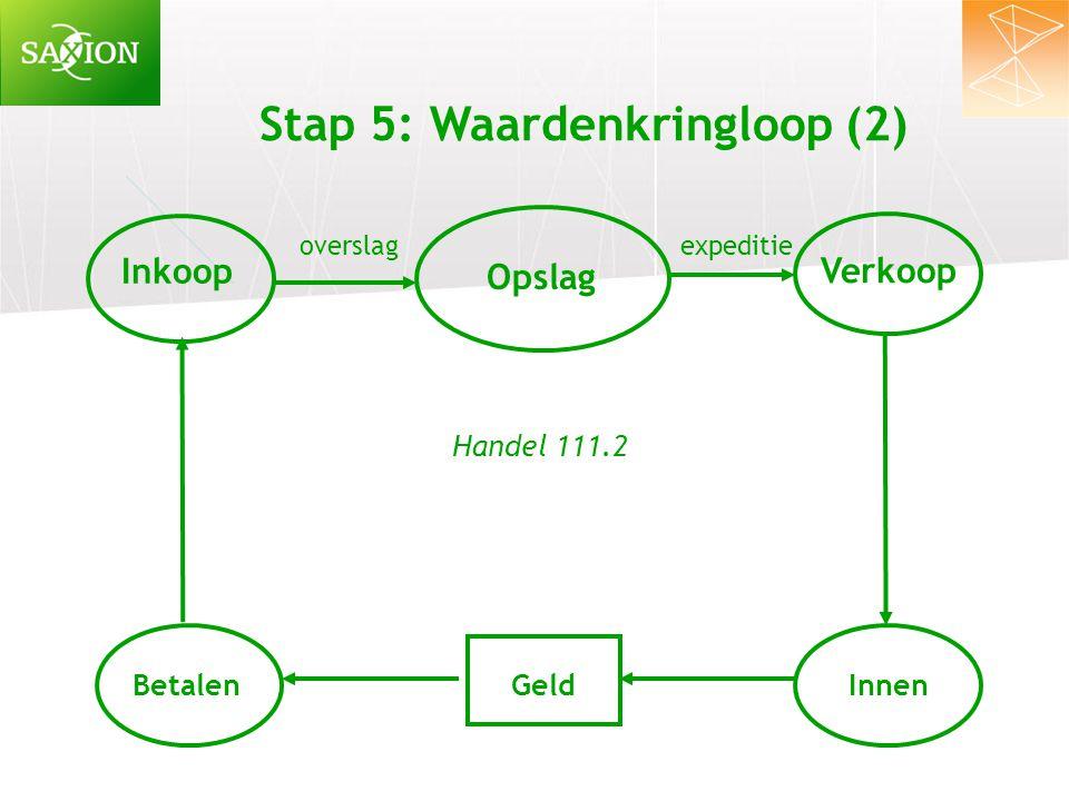 Stap 5: Waardenkringloop (2) Inkoop Verkoop Opslag BetalenGeldInnen overslag expeditie Handel 111.2