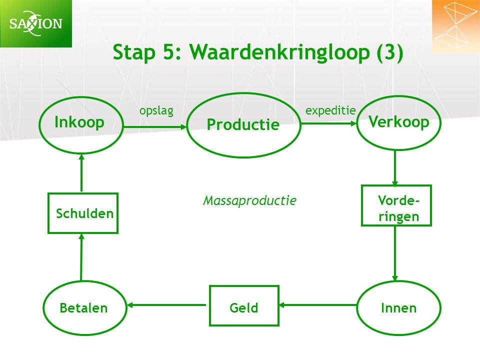 Stap 5: Waardenkringloop (3) Inkoop Verkoop Productie Schulden BetalenGeld Vorde- ringen Innen opslag expeditie Massaproductie