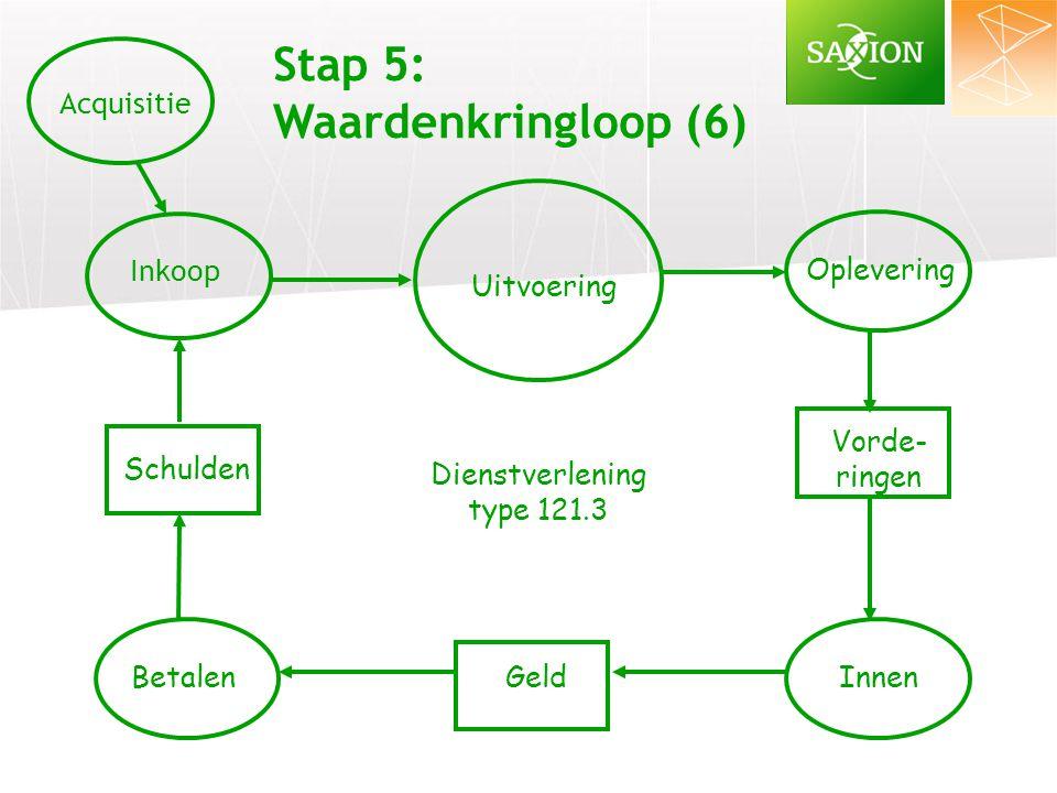 Inkoop Oplevering Uitvoering Schulden BetalenGeld Vorde- ringen Innen Stap 5: Waardenkringloop (6) Dienstverlening type 121.3 Acquisitie