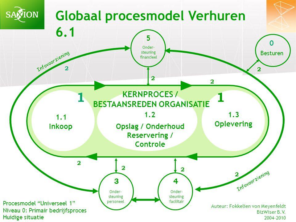 Globaal procesmodel Onder- steuning financieel Onder- steuning personeel Onder- steuning facilitair 2 2 2 34 5 Infovoorziening 0 Besturen 2 2 2 2 2 Pr