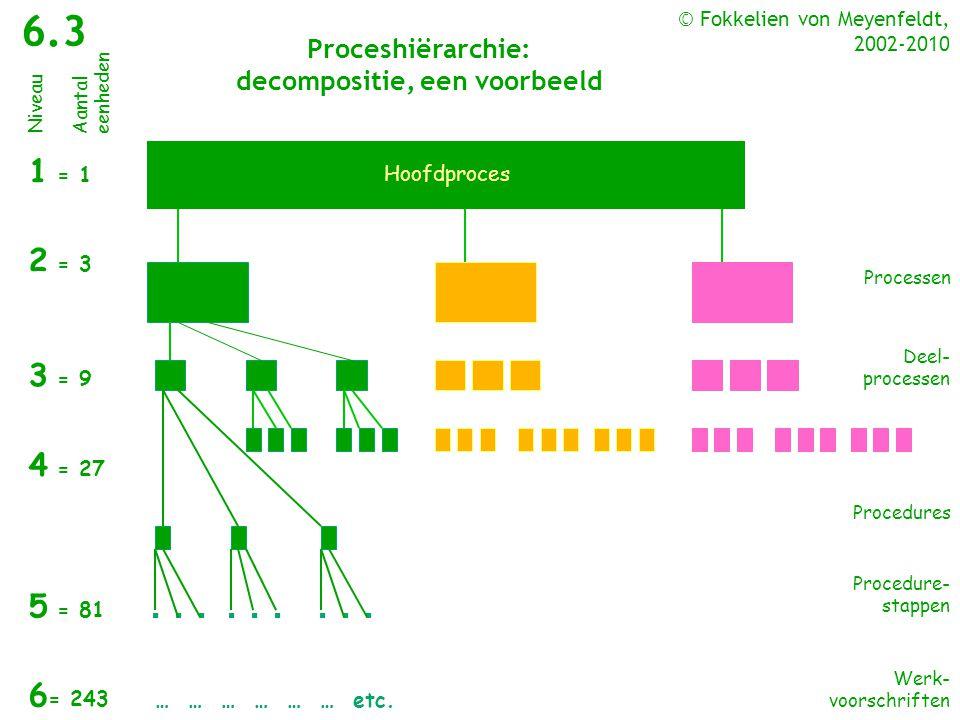 Proceshiërarchie: decompositie, een voorbeeld ▪ ▪ ▪ 1 = 1 2 = 3 3 = 9 4 = 27 5 = 81 6 = 243 … … … … … … etc. Niveau Aantal eenheden Procedure- stappen