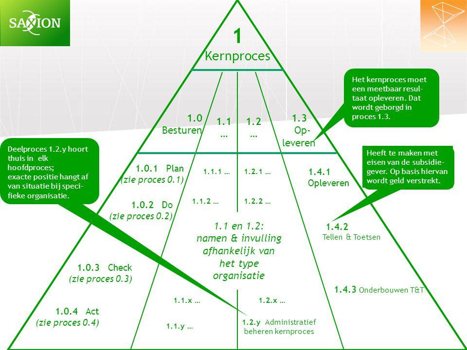 1 Kernproces 1.0 Besturen 1.3 Op- leveren 1.0.1 Plan (zie proces 0.1) 1.4.1 Opleveren 1.4.2 Tellen & Toetsen 1.4.3 Onderbouwen T&T Heeft te maken met