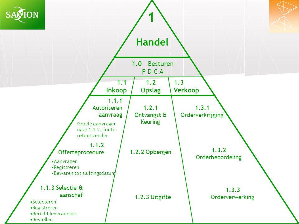 1 1.1 Inkoop 1.2 Opslag 1.3 Verkoop 1.1.1 Autoriseren aanvraag 1.1.2 Offerteprocedure 1.2.1 Ontvangst & Keuring 1.0 Besturen P D C A 1.1.3 Selectie &