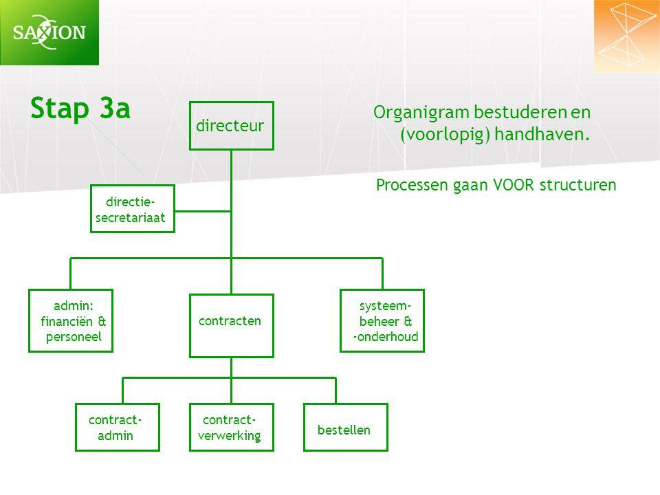 directeur directie- secretariaat systeem- beheer & -onderhoud contracten admin: financiën & personeel contract- verwerking bestellen contract- admin O