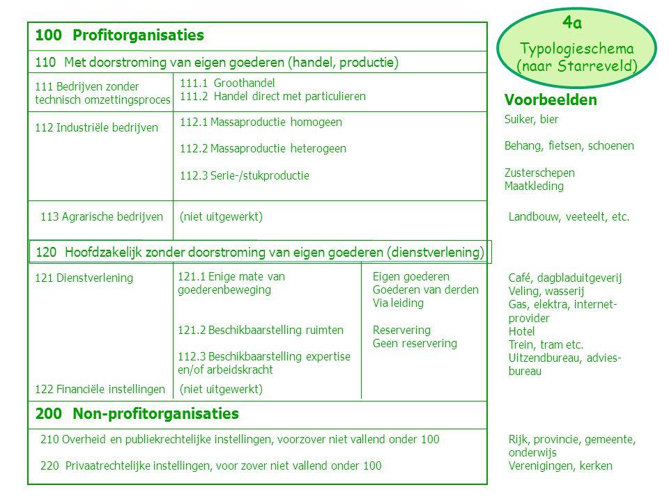 111 Bedrijven zonder technisch omzettingsproces 112 Industriële bedrijven 113 Agrarische bedrijven 110 Met doorstroming van eigen goederen (handel, pr