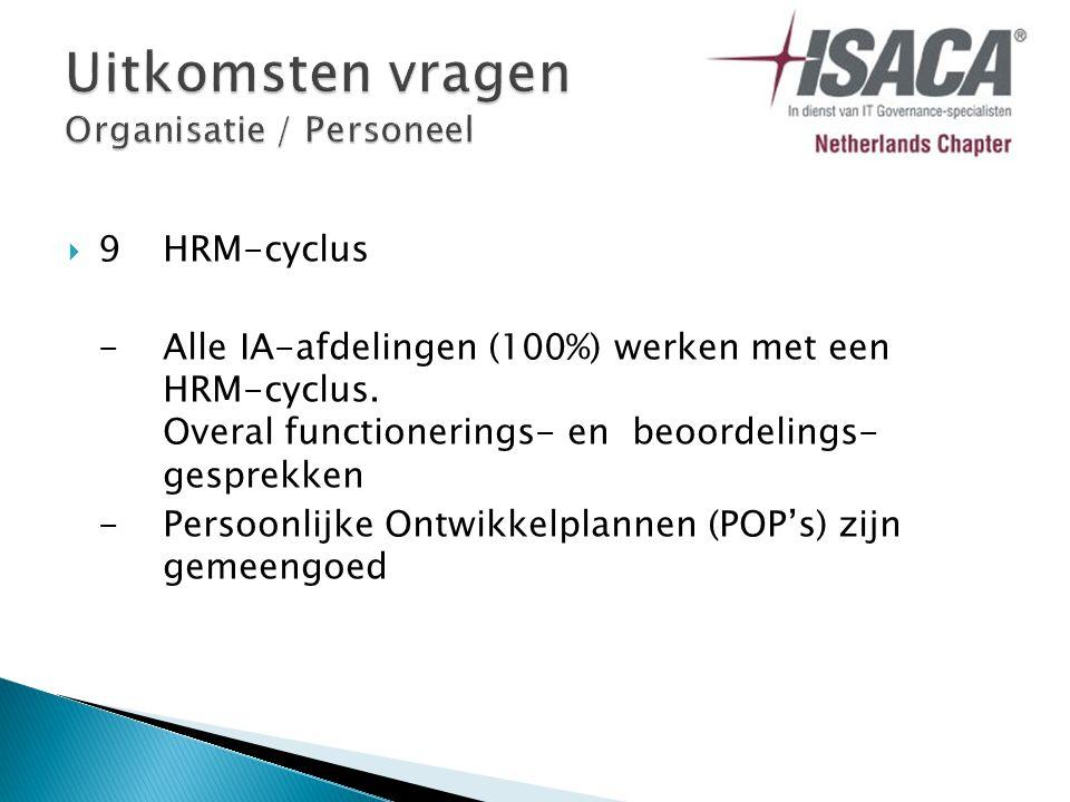  9HRM-cyclus -Alle IA-afdelingen (100%) werken met een HRM-cyclus.