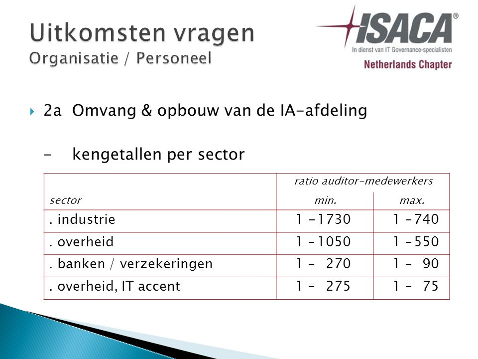  2aOmvang & opbouw van de IA-afdeling -kengetallen per sector ratio auditor-medewerkers sectormin.max..
