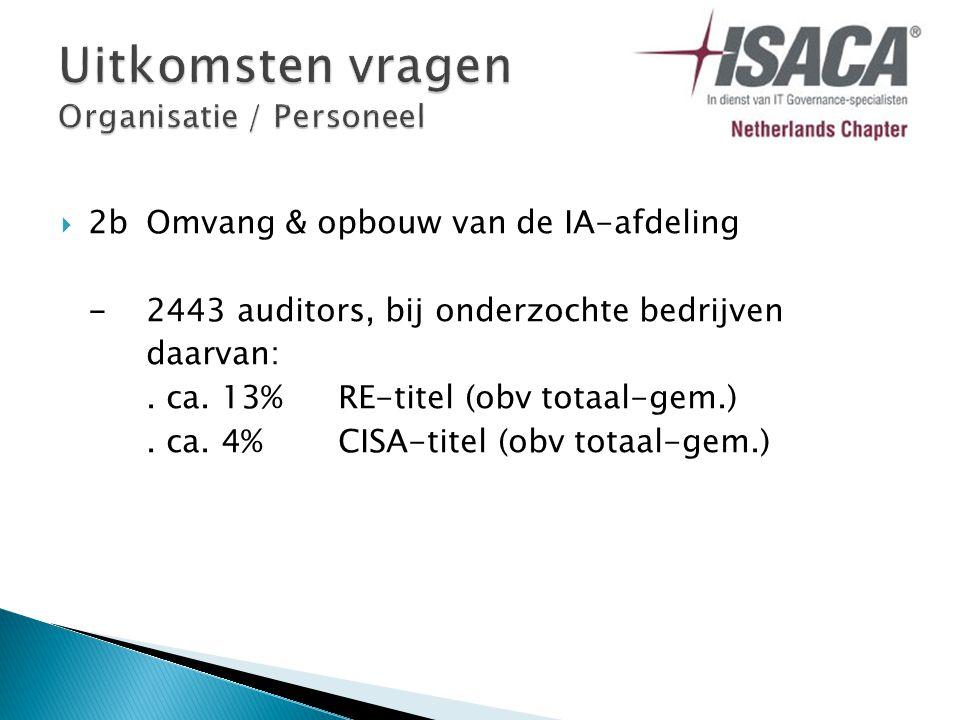  11Specialisten, inhuur of eigen mensen.-ca. 15%geen inhuur -ca.