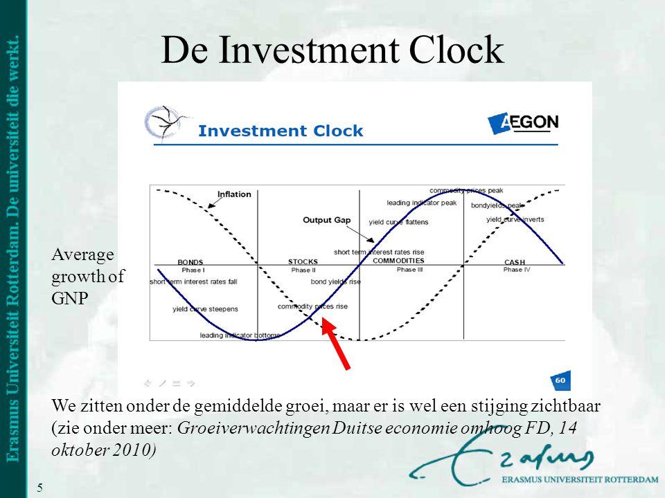 16 De Investment Clock Average growth of GNP We zitten onder de gemiddelde groei, maar er is wel een stijging zichtbaar (zie onder meer: Groeiverwachtingen Duitse economie omhoog FD, 14 oktober 2010)