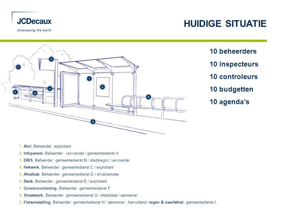 10 beheerders 10 inspecteurs 10 controleurs 10 budgetten 10 agenda's 1. Abri. Beheerder: exploitant 2. Infopaneel. Beheerder: vervoerder / gemeentedie