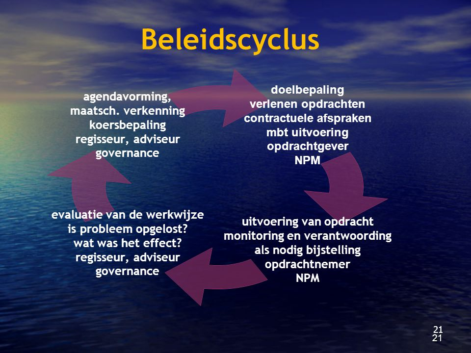 21 Beleidscyclus 21