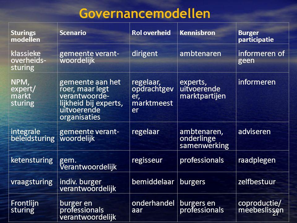 27 Sturings modellen ScenarioRol overheidKennisbron Burger participatie klassieke overheids- sturing gemeente verant- woordelijk dirigentambtenaren in
