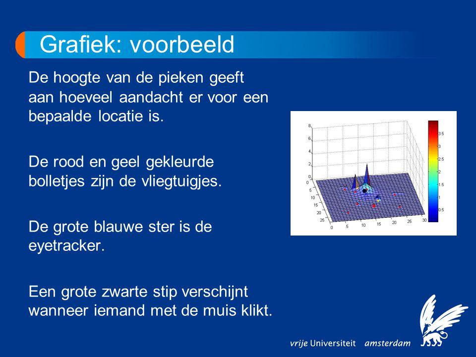Grafiek: voorbeeld De hoogte van de pieken geeft aan hoeveel aandacht er voor een bepaalde locatie is. De rood en geel gekleurde bolletjes zijn de vli