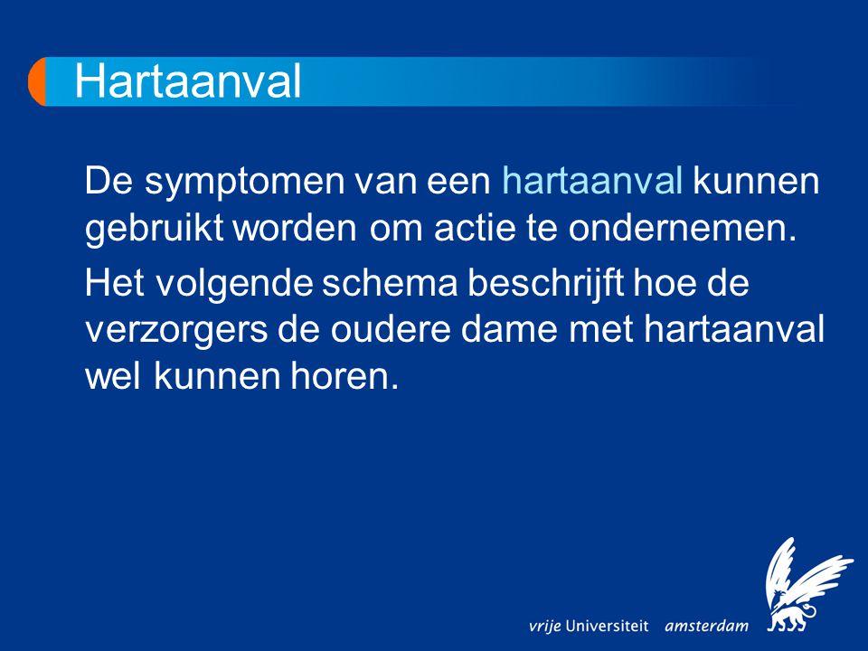 Hartaanval De symptomen van een hartaanval kunnen gebruikt worden om actie te ondernemen. Het volgende schema beschrijft hoe de verzorgers de oudere d