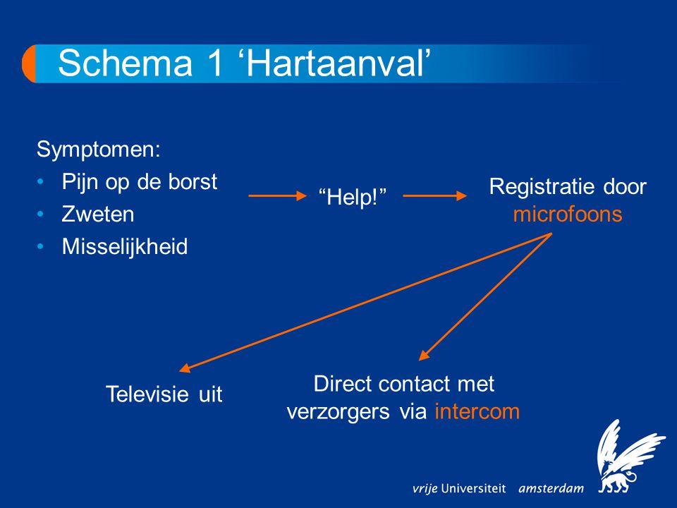"""Schema 1 'Hartaanval' """"Help!"""" Televisie uit Direct contact met verzorgers via intercom Symptomen: •Pijn op de borst •Zweten •Misselijkheid Registratie"""