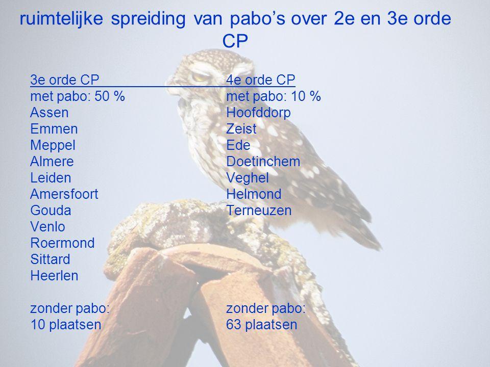 ruimtelijke spreiding van pabo's over 2e en 3e orde CP 3e orde CP4e orde CP met pabo: 50 %met pabo: 10 % AssenHoofddorp EmmenZeist MeppelEde AlmereDoe