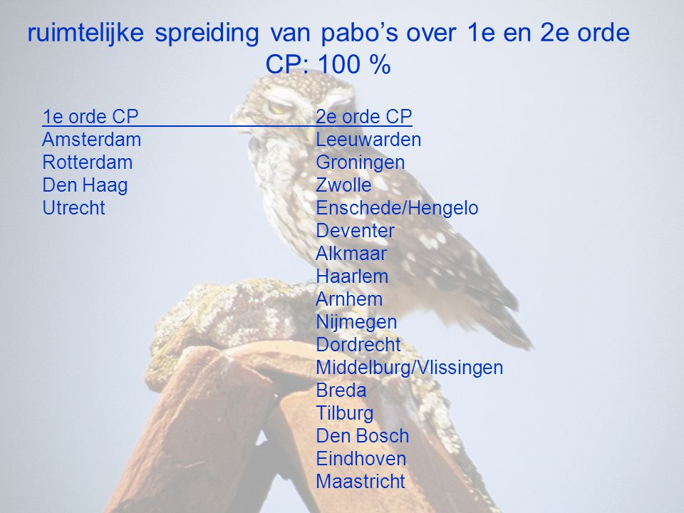 ruimtelijke spreiding van pabo's over 1e en 2e orde CP: 100 % 1e orde CP2e orde CP AmsterdamLeeuwarden RotterdamGroningen Den HaagZwolle UtrechtEnsche