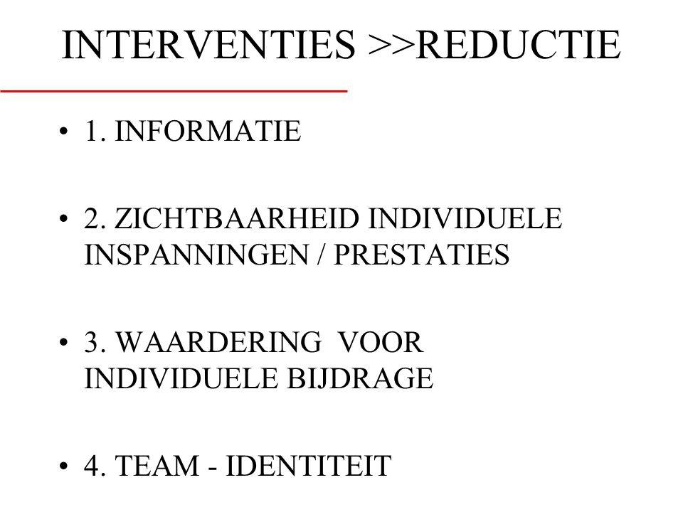 INTERVENTIES >>REDUCTIE •1. INFORMATIE •2. ZICHTBAARHEID INDIVIDUELE INSPANNINGEN / PRESTATIES •3. WAARDERING VOOR INDIVIDUELE BIJDRAGE •4. TEAM - IDE
