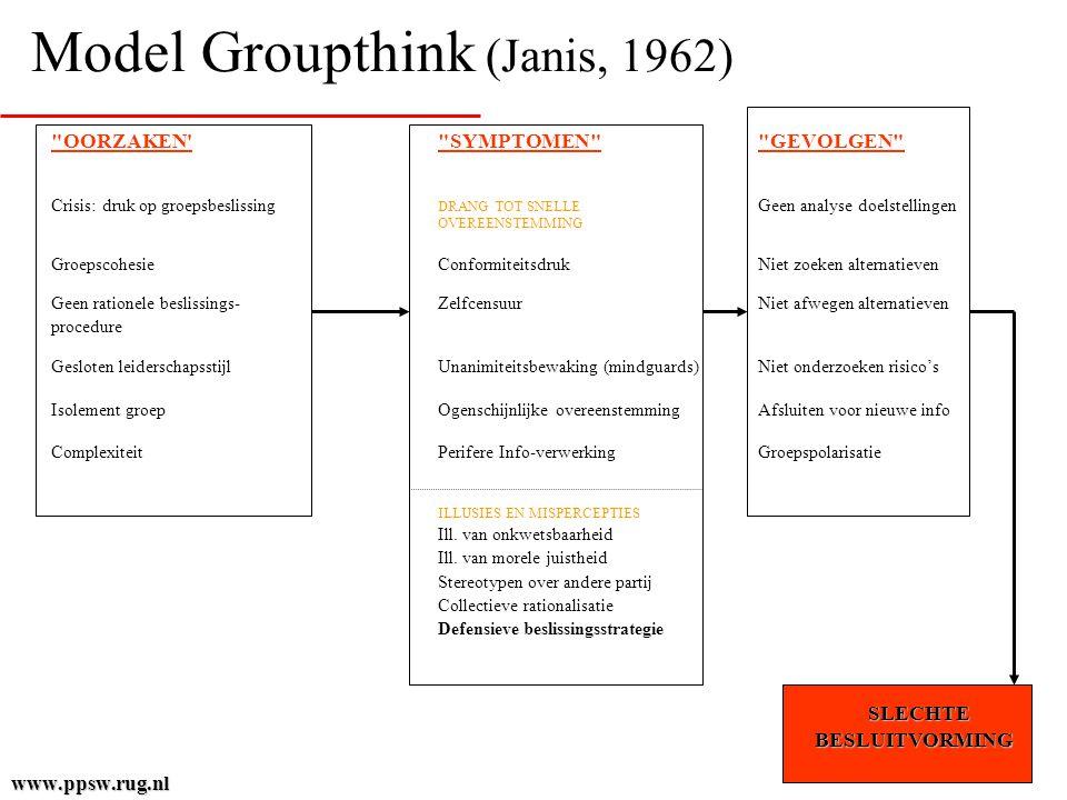 Model Groupthink (Janis, 1962)
