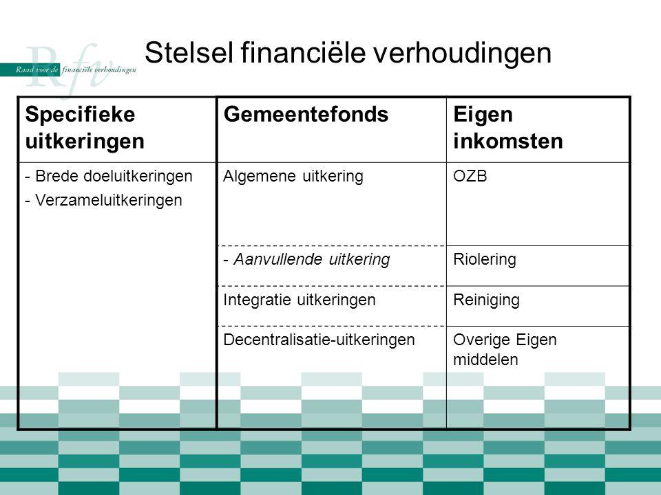 Stelsel financiële verhoudingen Specifieke uitkeringen GemeentefondsEigen inkomsten - Brede doeluitkeringen - Verzameluitkeringen Algemene uitkeringOZB - Aanvullende uitkeringRiolering Integratie uitkeringenReiniging Decentralisatie-uitkeringenOverige Eigen middelen