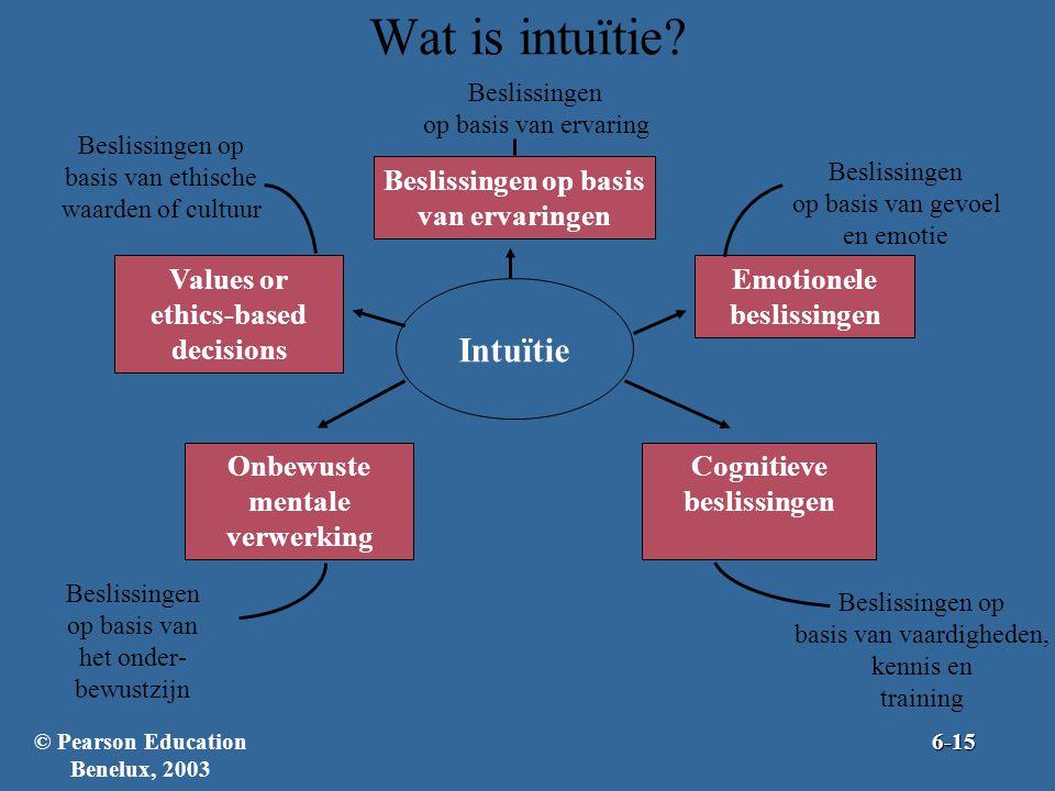 Wat is intuïtie.