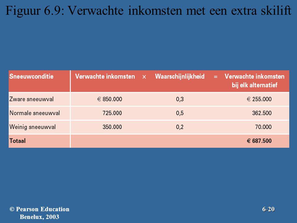 Figuur 6.9: Verwachte inkomsten met een extra skilift © Pearson Education Benelux, 20036-20