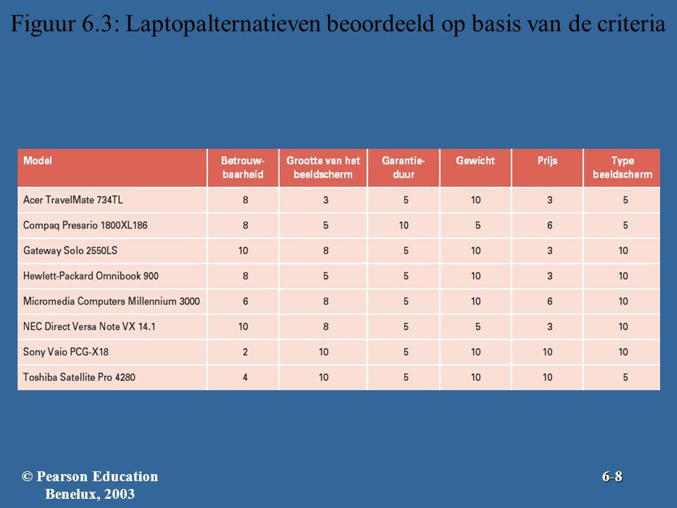 Figuur 6.3: Laptopalternatieven beoordeeld op basis van de criteria © Pearson Education Benelux, 20036-8