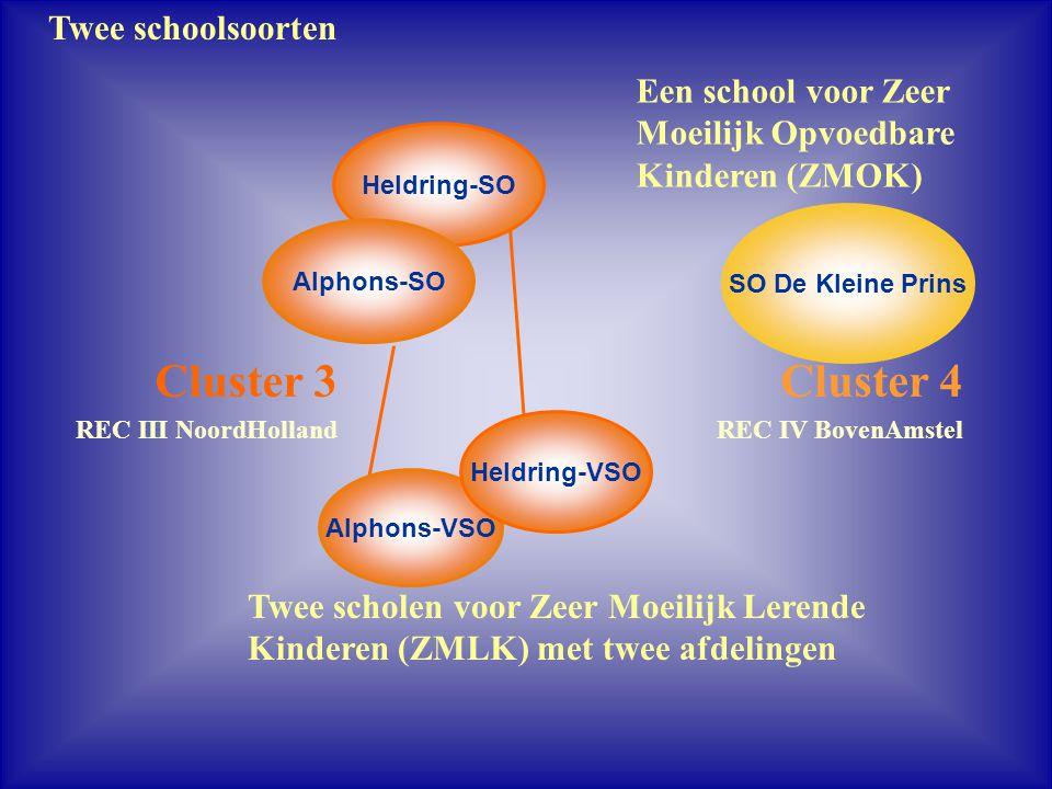 Twee scholen voor Zeer Moeilijk Lerende Kinderen (ZMLK) met twee afdelingen Heldring-SO Alphons-SO Een school voor Zeer Moeilijk Opvoedbare Kinderen (
