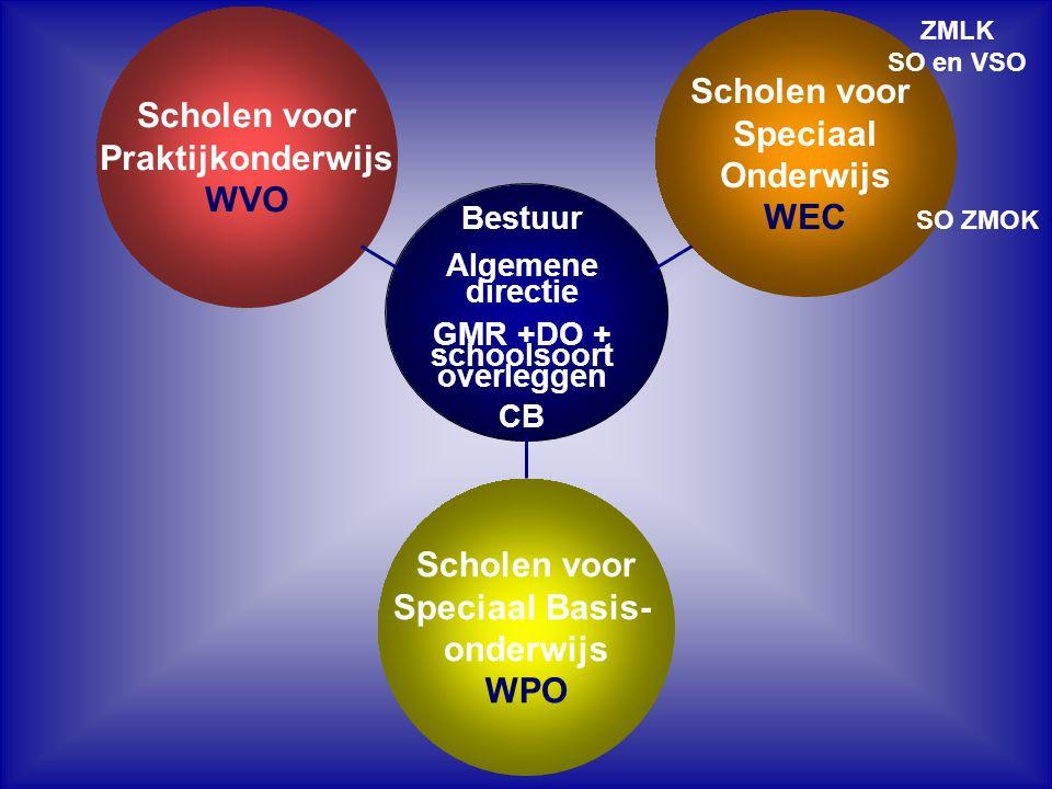 Scholen voor Speciaal Onderwijs Cluster 1: visuele handicaps Cluster 2: auditieve handicaps,spraak/taalproblemen Cluster 3: lichamelijke en verstandelijke handicaps Cluster 4: gedrags- en psychiatrische problemen Deze vallen onder de Wet op de Expertisecentra (WEC)maken deel uit van één van de vier clusters en maken binnen hun cluster deel uit van een Regionaal Expertisecentrum (REC)