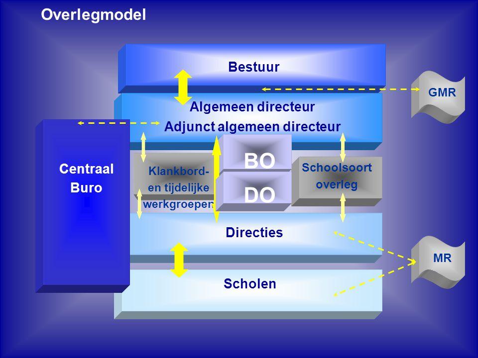 Centraal Buro Centraal Buro BL P&O Kennis- kringen BB Personeelsadviseurs Beleid Huisvesting en mater.
