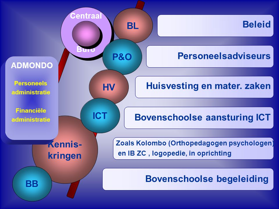 Centraal Buro Centraal Buro BL P&O Kennis- kringen BB Personeelsadviseurs Beleid Huisvesting en mater. zaken Bovenschoolse aansturing ICT Bovenschools